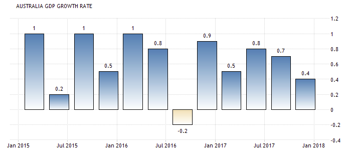 AUD GDP.png