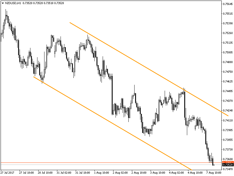 nzdusd-h1-xm-global-limited.png