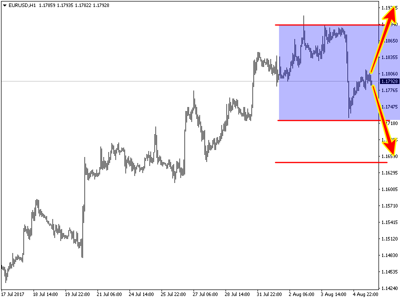eurusd-h1-xm-global-limited.png